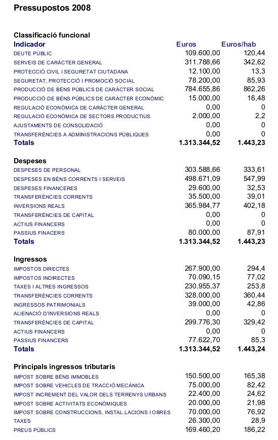 Pressupostos Ajuntament de La Llacuna 2008